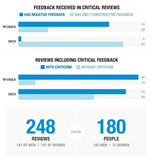 Fortune 100 report-inline-performance-reviews-graphic 1