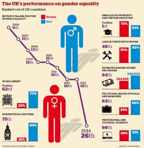 Gender equality infographic via Independent newspaper