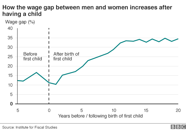 gender_gap_chart via bbc